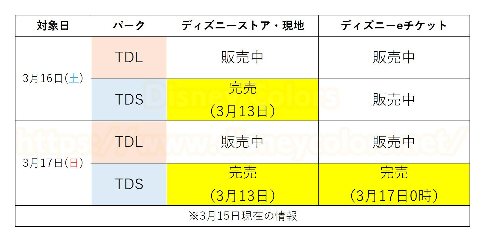 東京ディズニーシー 2019年 3月16日 3月17日 前売券 完売