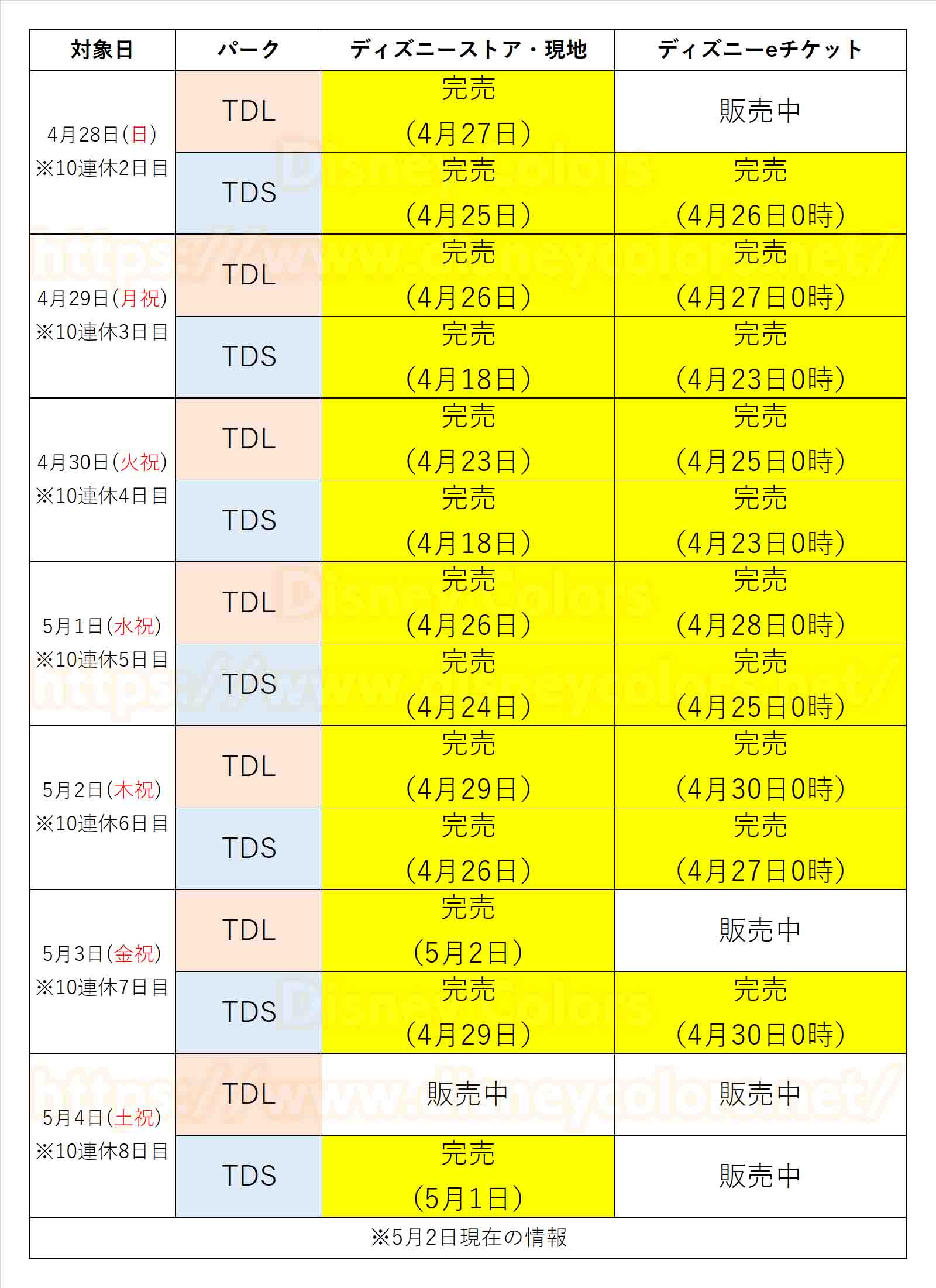 東京ディズニーランド 東京ディズニーシー 2019年 4月28日 4月29日 4月30日 5月1日 5月2日 5月3日 5月4日 前売券 完売 10連休 ゴールデンウィーク
