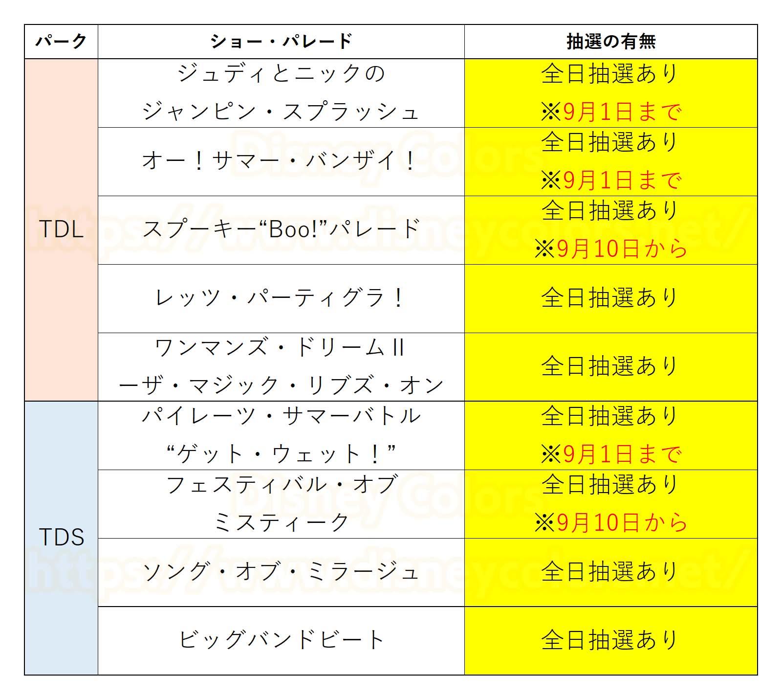 東京ディズニーランド 東京ディズニーシー 2019年9月 ショー抽選実施日