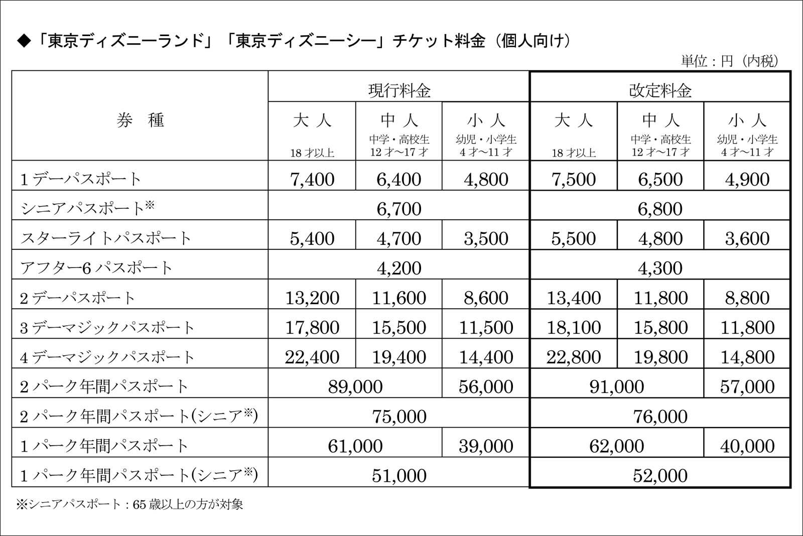 東京ディズニーランド 東京ディズニーシー パークチケット 値上げ 2019年10月1日