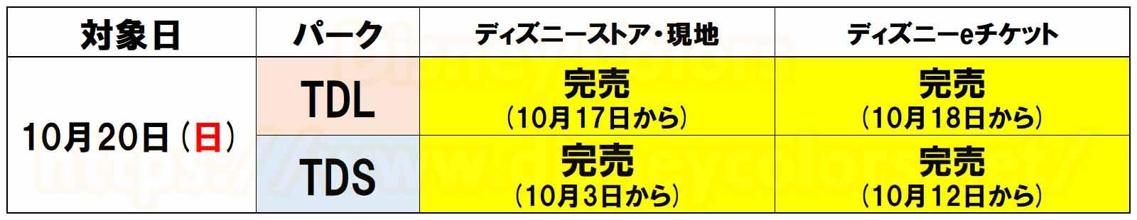 2019年10月20日 東京ディズニーランド 東京ディズニーシー 前売券完売
