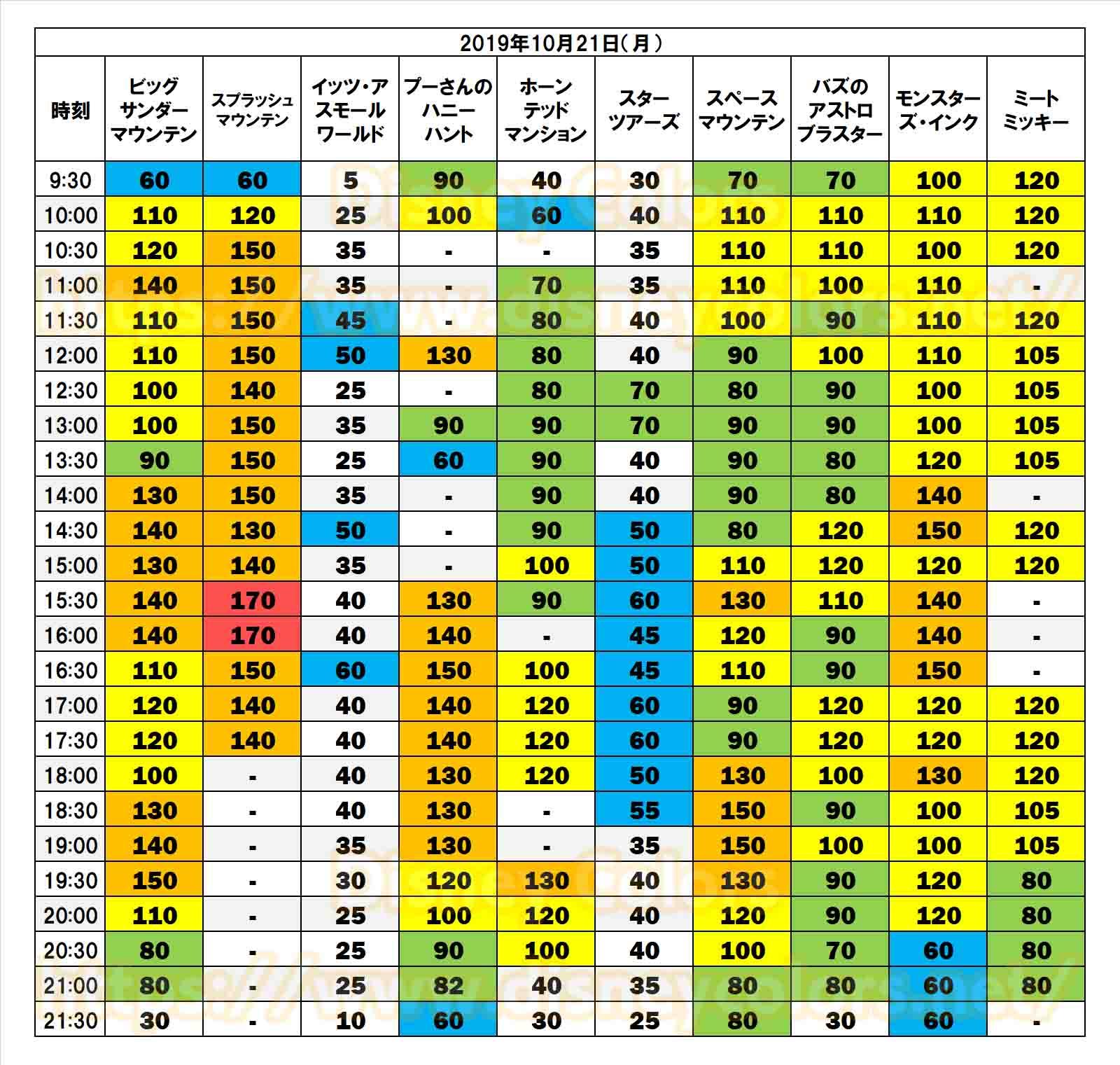 2019年10月21日 東京ディズニランド 待ち時間
