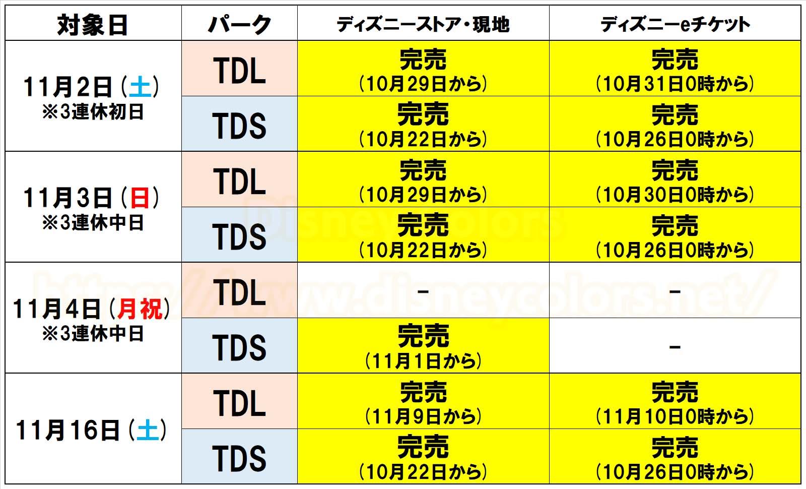 東京ディズニーシー 前売券完売 11月2日 11月3日 11月4日 11月16日