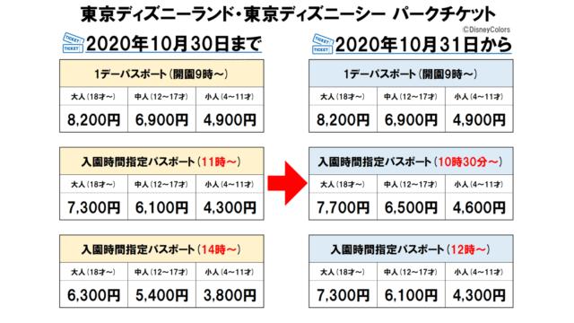 東京ディズニーランド 東京ディズニーシー パークチケット 時間指定 変更