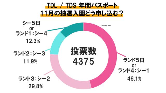 東京ディズニーランド 東京ディズニーシー 年間パスポート 抽選 11月